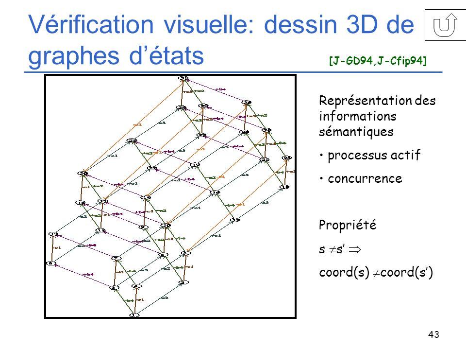Vérification visuelle: dessin 3D de graphes d'états [J-GD94,J-Cfip94]